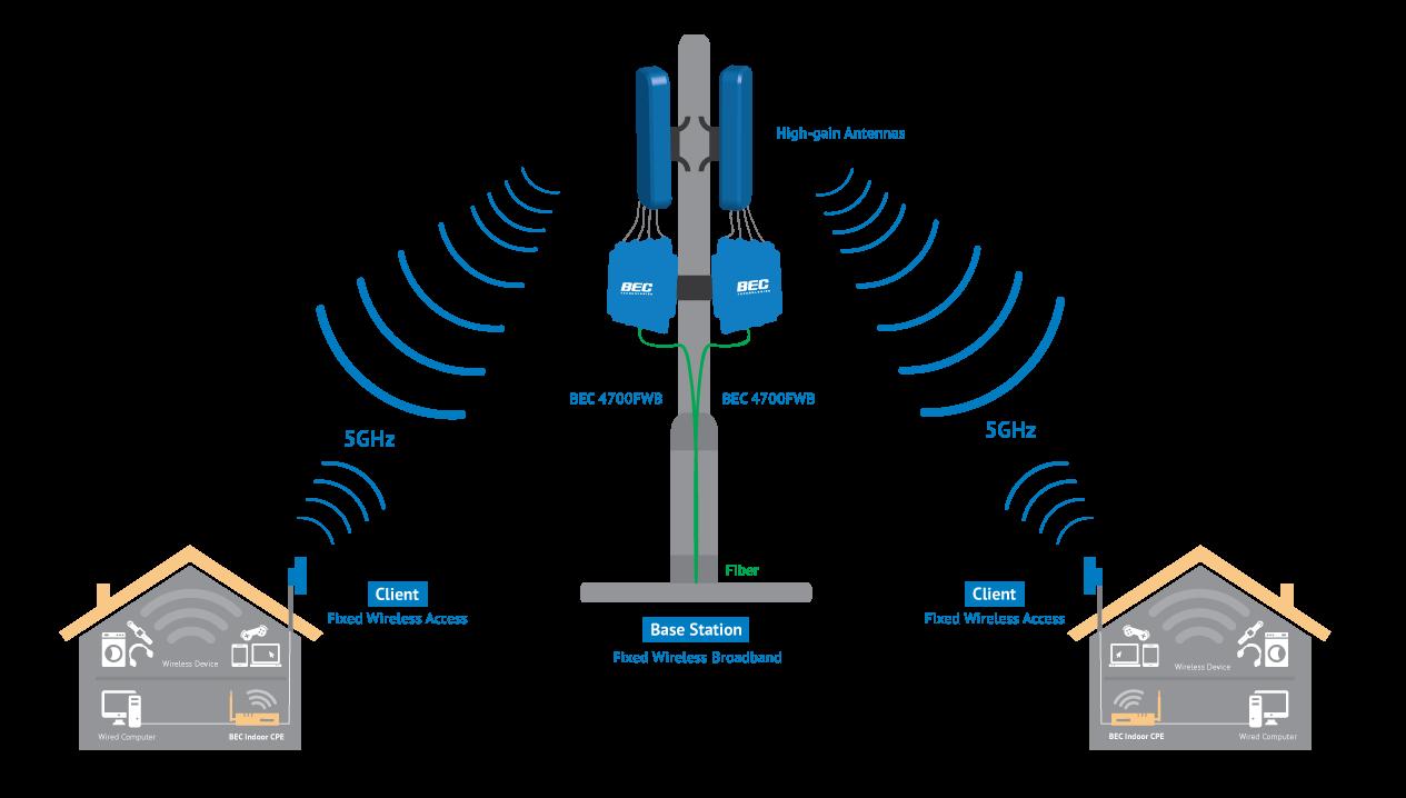 Unlicensed 5GHz Network Diagram