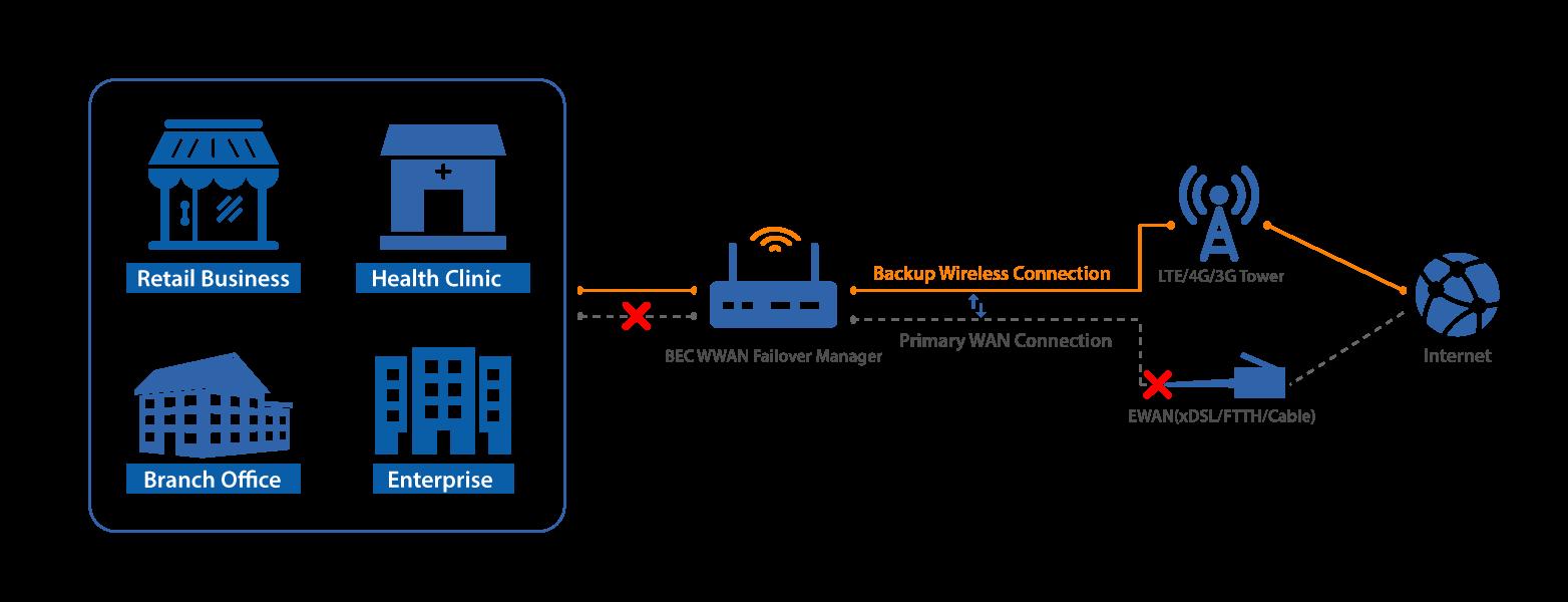 BEC Wireless WAN Failover device network diagram