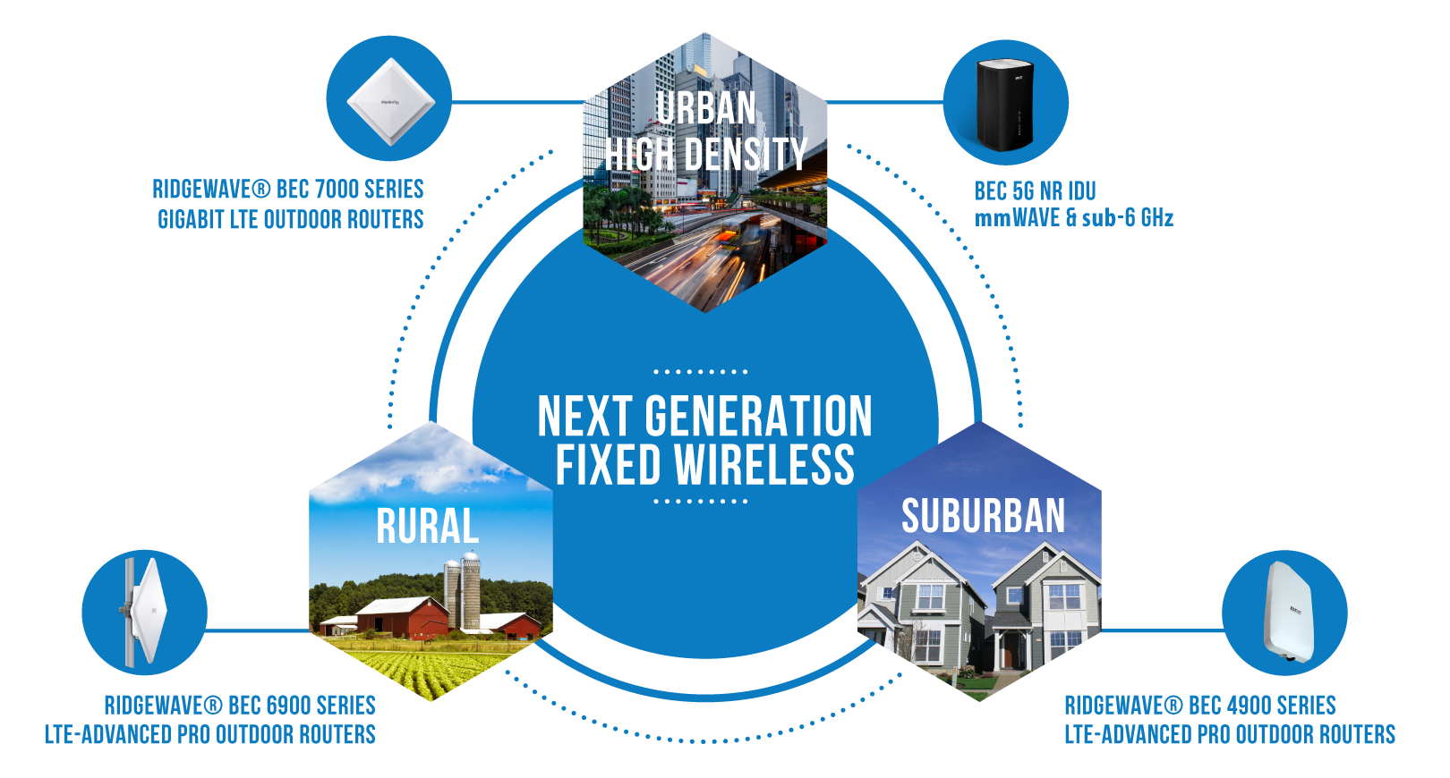 BEC's Next generation multi-gigabit fixed wireless access