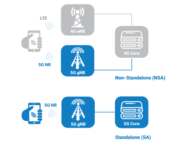 5G NR NSA and SA deployment options diagram
